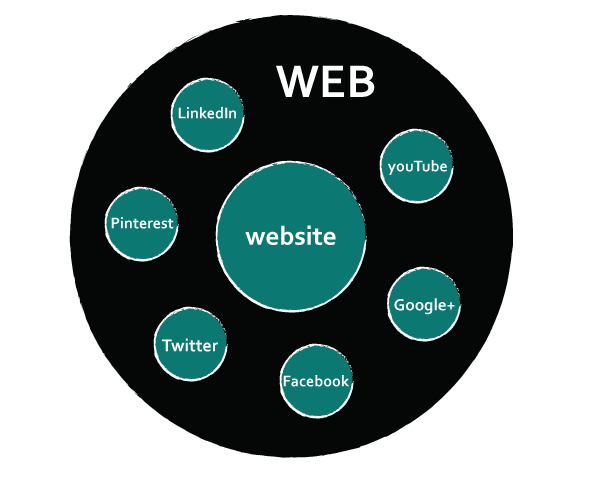 Distributed Web Presence - Scial Media